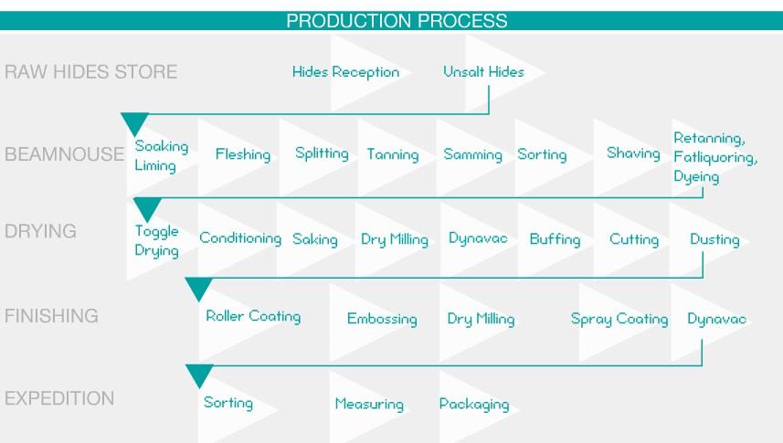 ProductionProcess